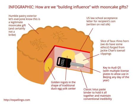 Interview with Expatlingo Mooncake infographic